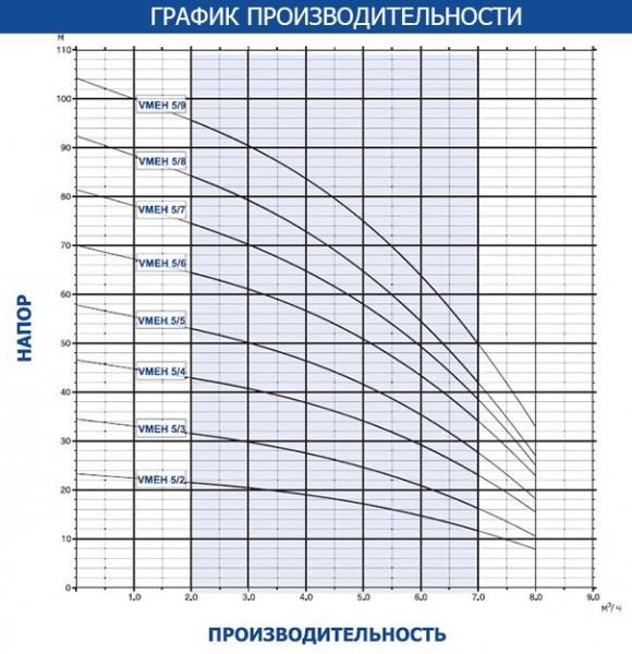 График производительности насосов Altera